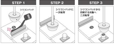 パッド印刷の印刷手順