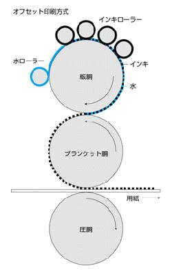 印刷の仕組み02