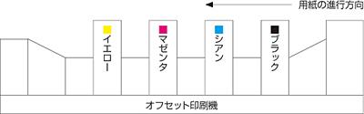 CMYK分解図03